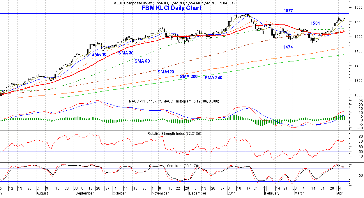 FBM KLCI Daily Chart for 7-04-2011